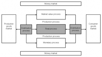 Main_processes_of_a_company